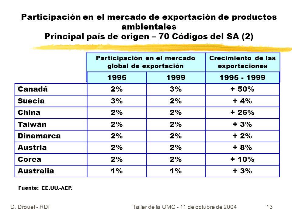 D. Drouet - RDITaller de la OMC - 11 de octubre de 200413 Participación en el mercado de exportación de productos ambientales Principal país de origen
