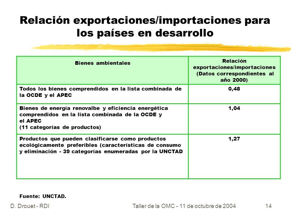 D. Drouet - RDITaller de la OMC - 11 de octubre de 200414 Relación exportaciones/importaciones para los países en desarrollo Bienes ambientales Relaci