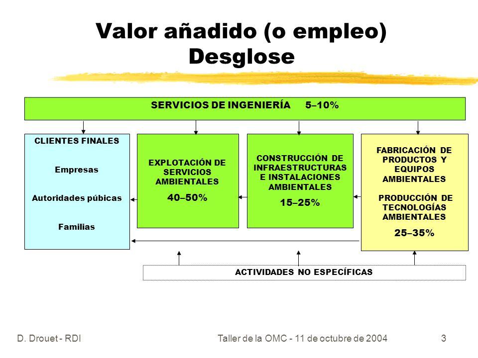D. Drouet - RDITaller de la OMC - 11 de octubre de 20043 Valor añadido (o empleo) Desglose SERVICIOS DE INGENIERÍA 5–10% CLIENTES FINALES Empresas Aut