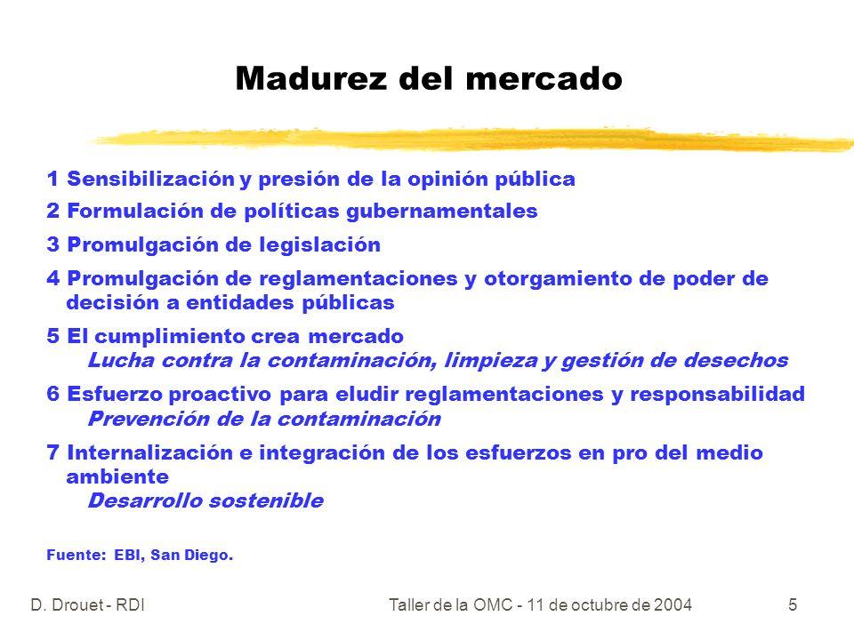 D. Drouet - RDITaller de la OMC - 11 de octubre de 20045 Madurez del mercado 1 Sensibilización y presión de la opinión pública 2 Formulación de políti