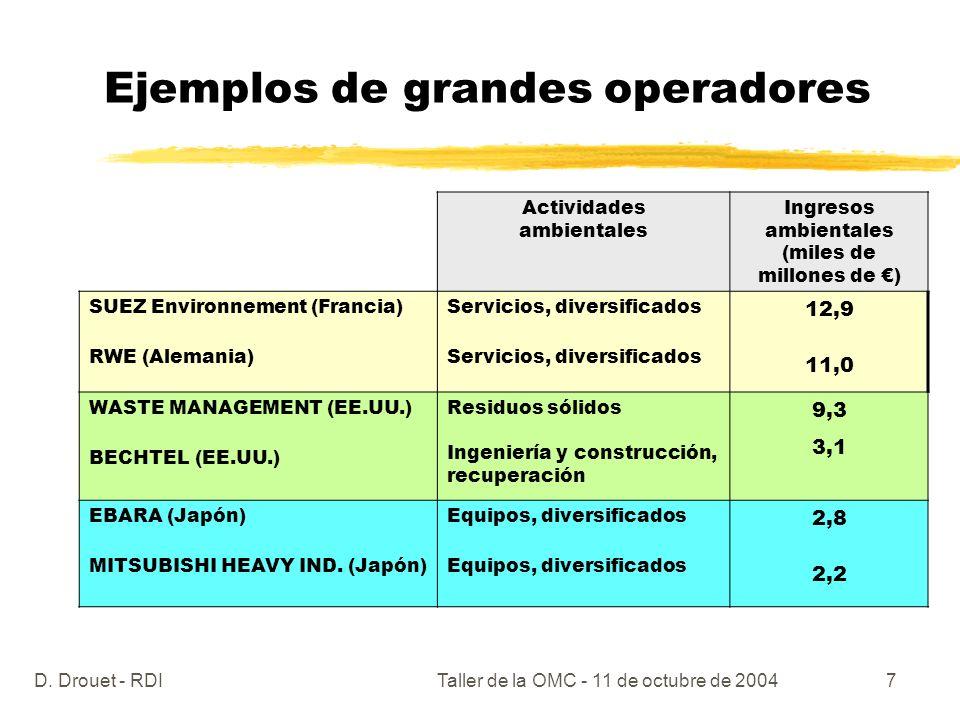 D. Drouet - RDITaller de la OMC - 11 de octubre de 20047 Ejemplos de grandes operadores Actividades ambientales Ingresos ambientales (miles de millone