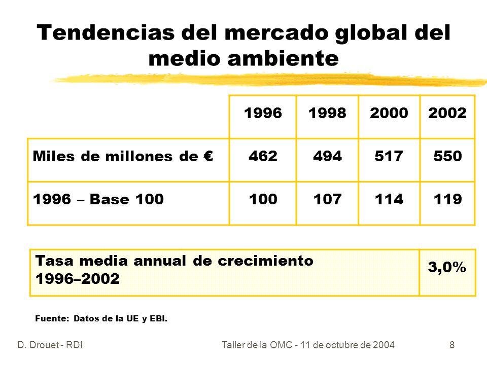 D. Drouet - RDITaller de la OMC - 11 de octubre de 20048 Tendencias del mercado global del medio ambiente 1996199820002002 Miles de millones de 462494