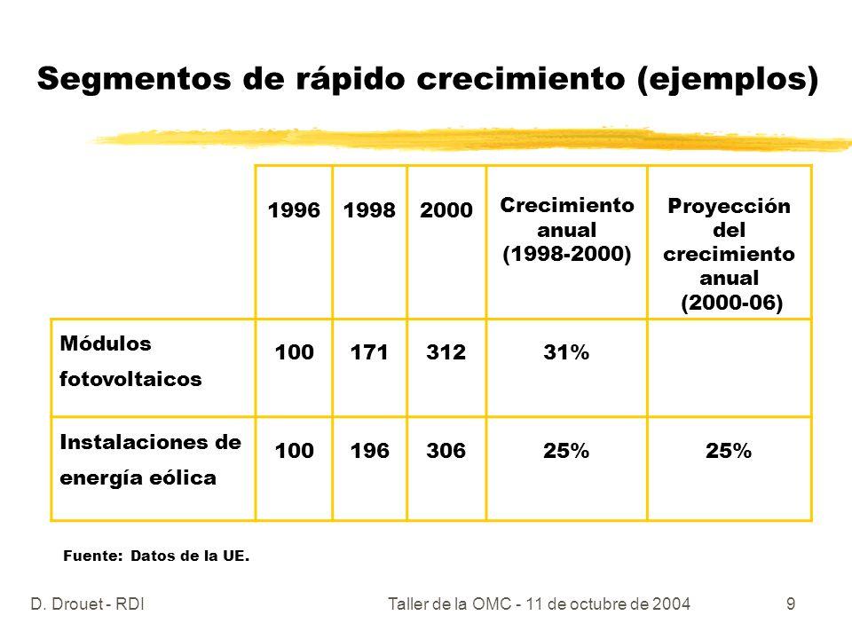 D. Drouet - RDITaller de la OMC - 11 de octubre de 20049 Segmentos de rápido crecimiento (ejemplos) 199619982000 Crecimiento anual (1998-2000) Proyecc