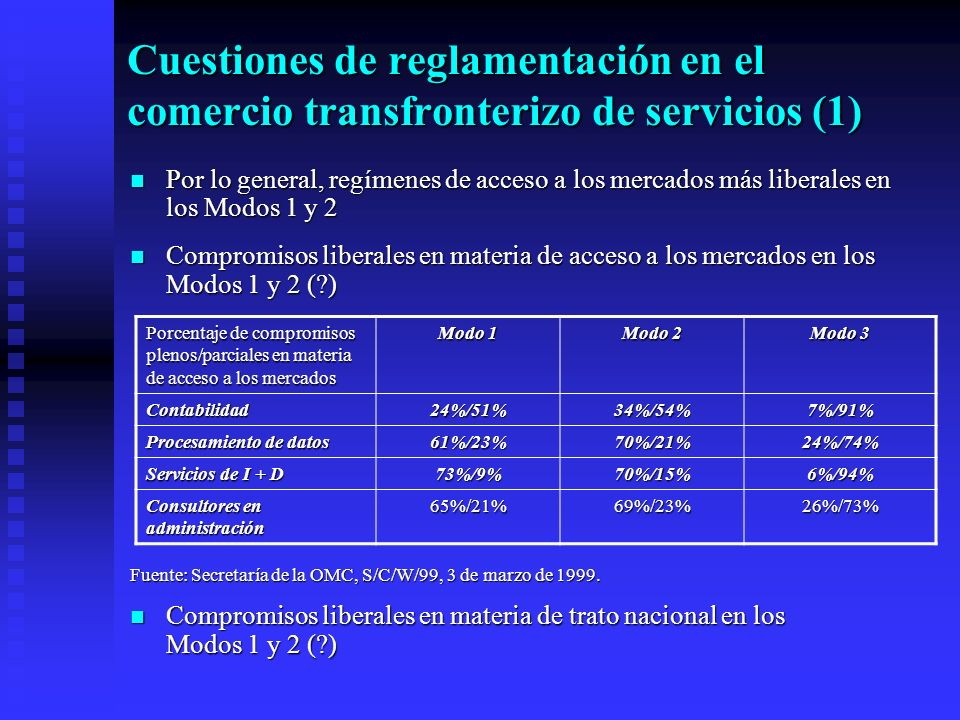 Cuestiones de reglamentación en el comercio transfronterizo de servicios (1) Por lo general, regímenes de acceso a los mercados más liberales en los Modos 1 y 2 Por lo general, regímenes de acceso a los mercados más liberales en los Modos 1 y 2 Compromisos liberales en materia de acceso a los mercados en los Modos 1 y 2 ( ) Compromisos liberales en materia de acceso a los mercados en los Modos 1 y 2 ( ) Fuente: Secretaría de la OMC, S/C/W/99, 3 de marzo de 1999.