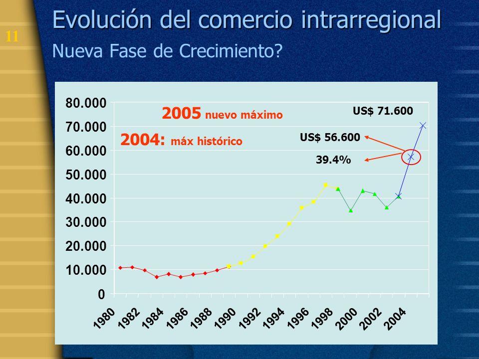 12 Comercio Intrarregional por Circuitos Comerciales (2004 Comercio Intrarregional por Circuitos Comerciales (2004) Chile - México 3,5% CAN - Chile 4,7% MERCOSUR 30,0% CAN - México 7,0% MCS - México 12,0% CAN - MCS 13,5% MCS - Chile 15,1% CAN 13,8% Cuba - R.ALADI 0,3%