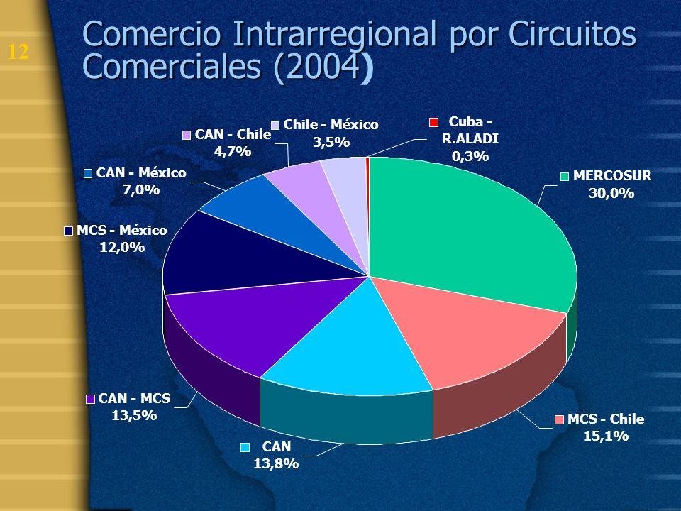 13 Compromisos de Liberación: Comercio YA LIBERADO (>85%)