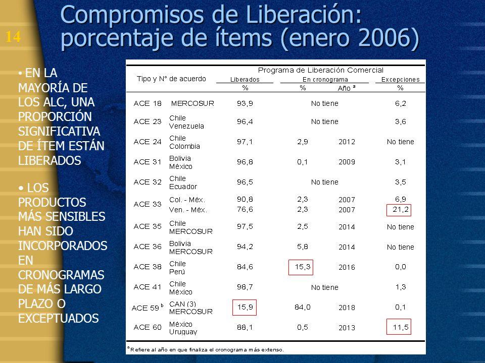 15 El Espacio de Libre Comercio EL MANDATO DEL CONSEJO DE MINISTROS ES PARA ADOPTAR LAS MEDIDAS DESTINADAS A LA IMPLEMENTACIÓN PROGRESIVA DE UN ELC.