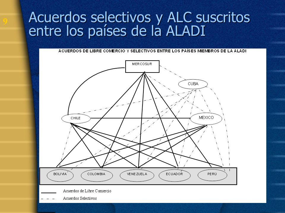 10 Escenario de negociaciones múltiples OMC ALC vigentes ALC suscritos no vigentes En negociación
