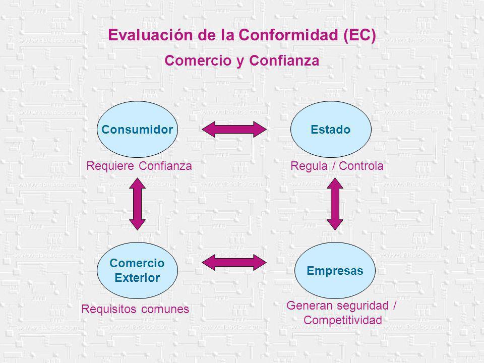 Evaluación de la Conformidad (EC) Comercio y Confianza ConsumidorEstado Empresas Comercio Exterior Requiere Confianza Requisitos comunes Generan segur