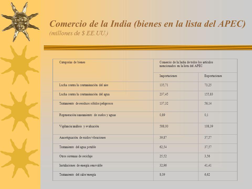 Comercio de la India (bienes en la lista del APEC) (millones de $ EE.UU.) Categorías de bienesComercio de la India de todos los artículos mencionados
