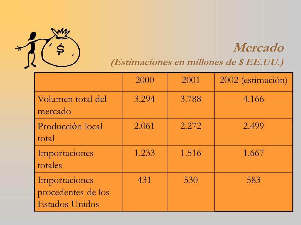 Mercado (Estimaciones en millones de $ EE.UU.) 200020012002 (estimación) Volumen total del mercado 3.2943.7884.166 Producci ó n local total 2.0612.272