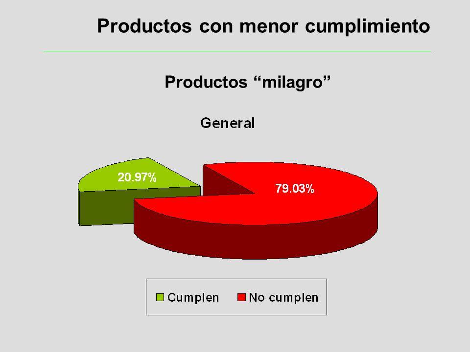 Productos con menor cumplimiento Productos milagro