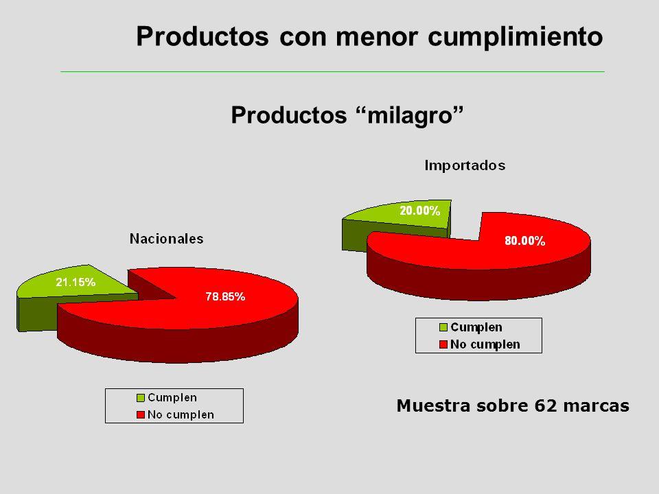 Productos con menor cumplimiento Muestra sobre 62 marcas Productos milagro