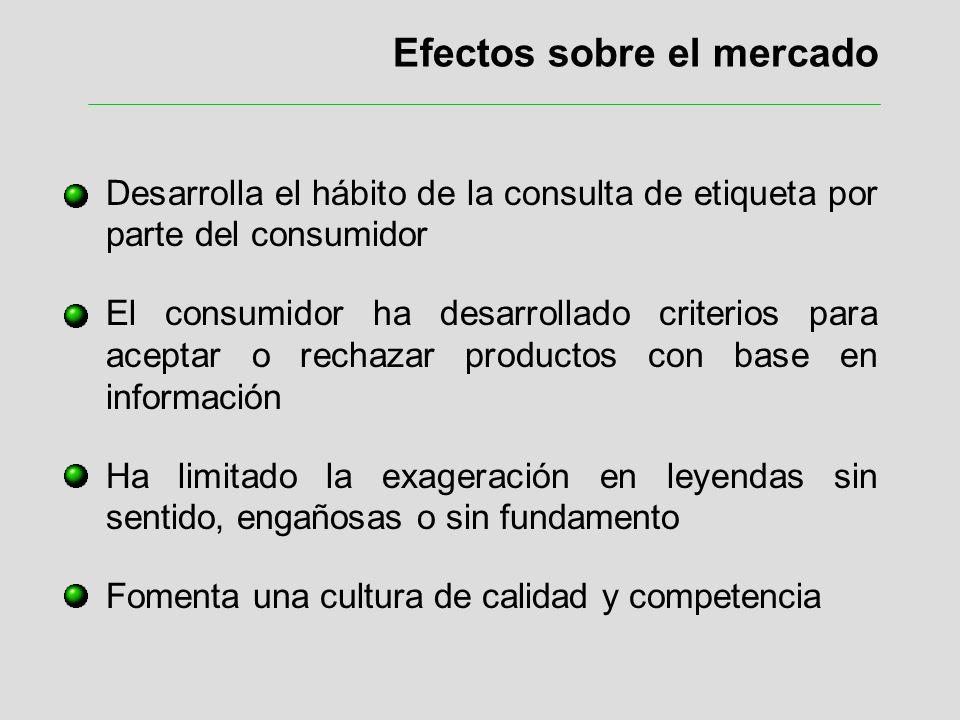 Efectos sobre el mercado Desarrolla el hábito de la consulta de etiqueta por parte del consumidor El consumidor ha desarrollado criterios para aceptar