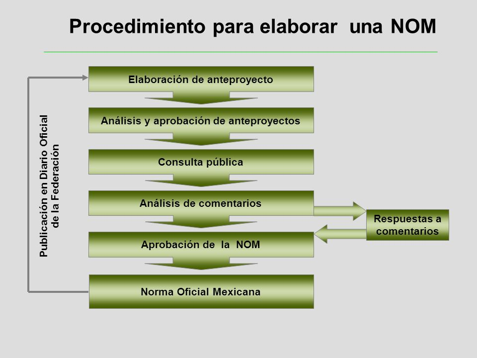 Publicación en Diario Oficial de la Federación Respuestas a comentarios Norma Oficial Mexicana Elaboración de anteproyecto Análisis y aprobación de an