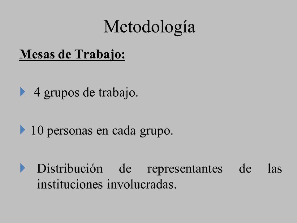 Metodología Mesas de Trabajo: 4 grupos de trabajo. 10 personas en cada grupo. Distribución de representantes de las instituciones involucradas.