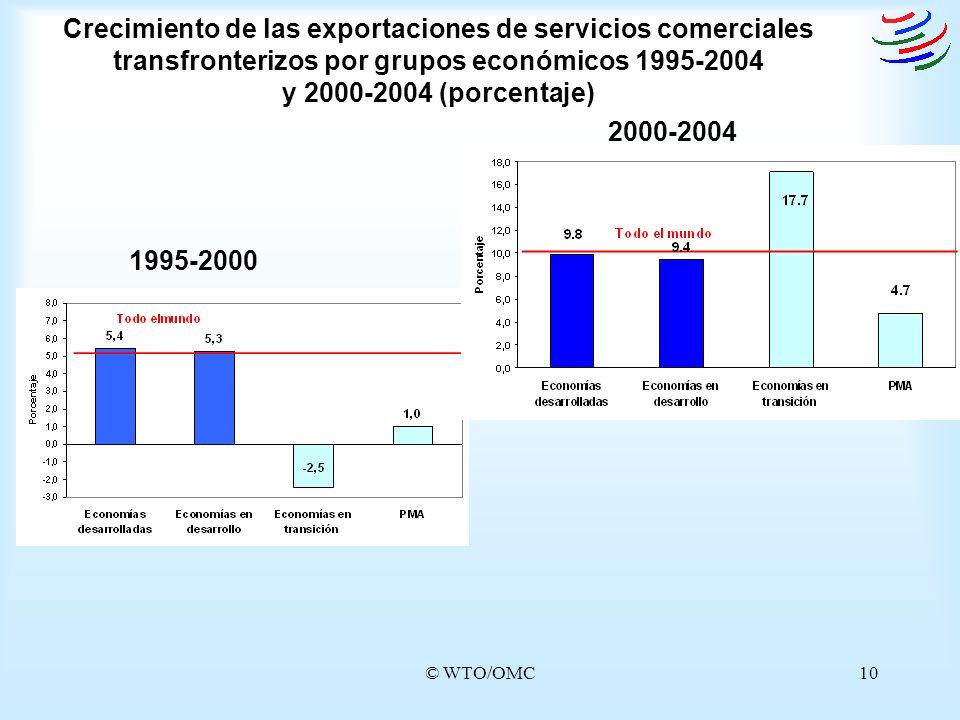 © WTO/OMC10 Crecimiento de las exportaciones de servicios comerciales transfronterizos por grupos económicos 1995-2004 y 2000-2004 (porcentaje) 2000-2