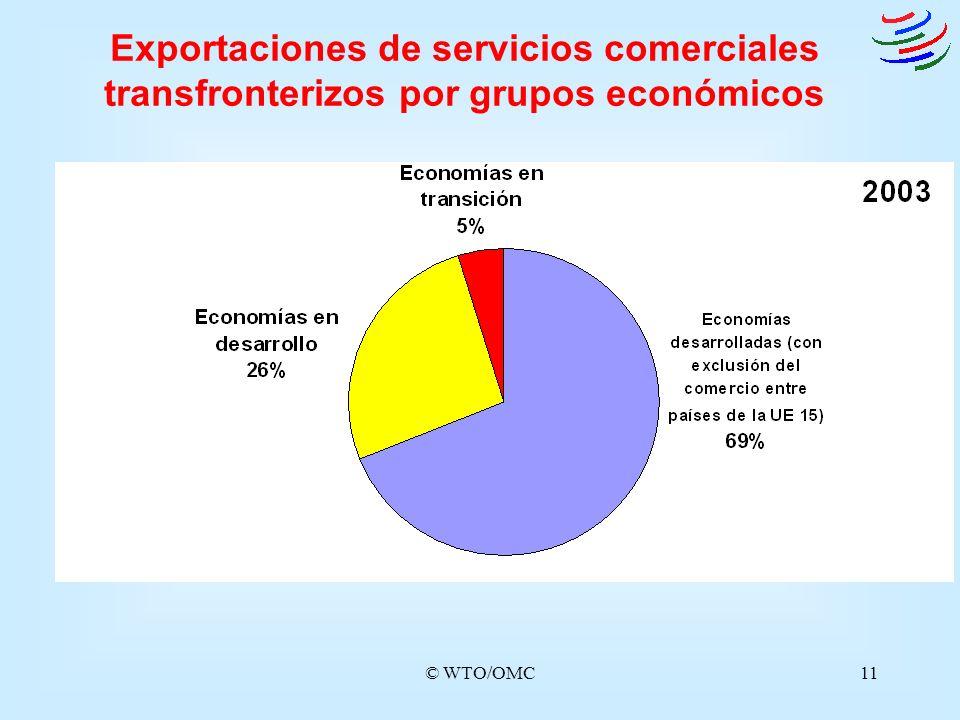 © WTO/OMC11 Exportaciones de servicios comerciales transfronterizos por grupos económicos