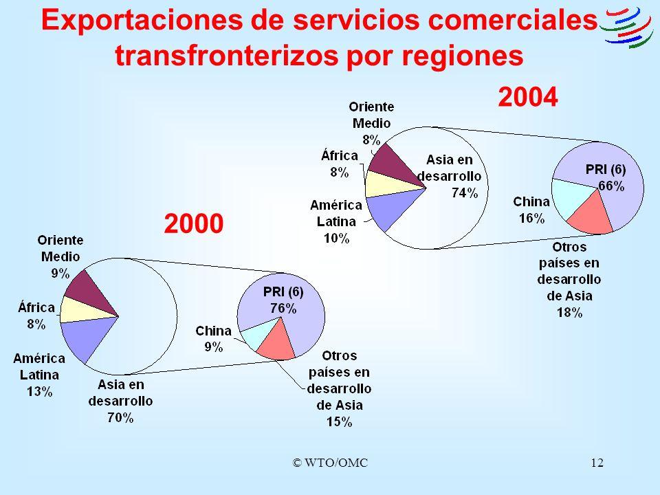 © WTO/OMC12 Exportaciones de servicios comerciales transfronterizos por regiones 2000 2004