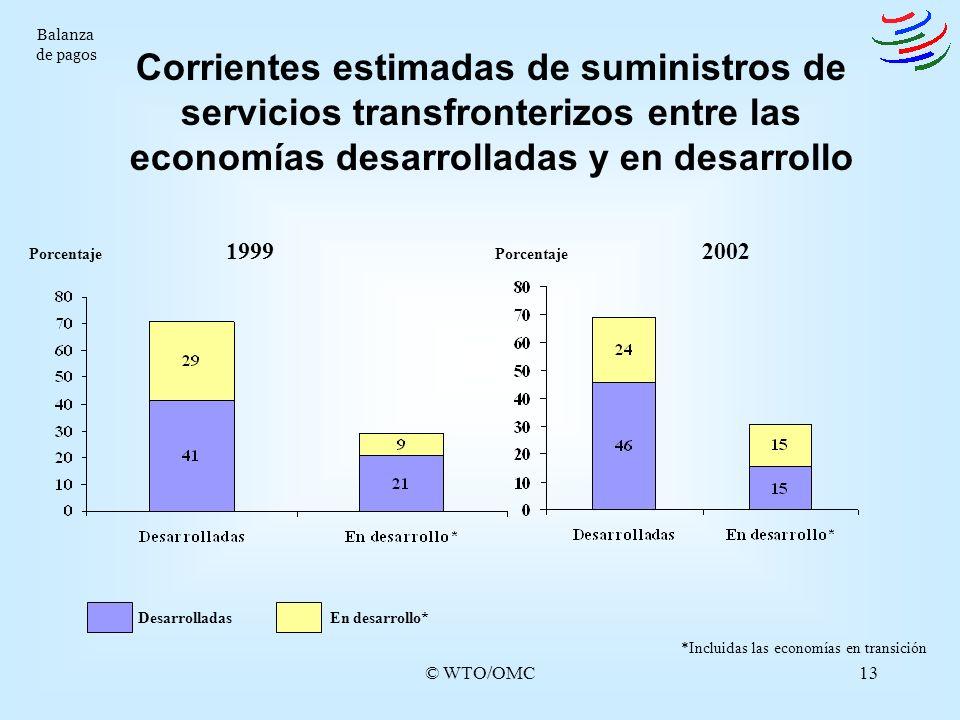 © WTO/OMC13 Corrientes estimadas de suministros de servicios transfronterizos entre las economías desarrolladas y en desarrollo Balanza de pagos 19992