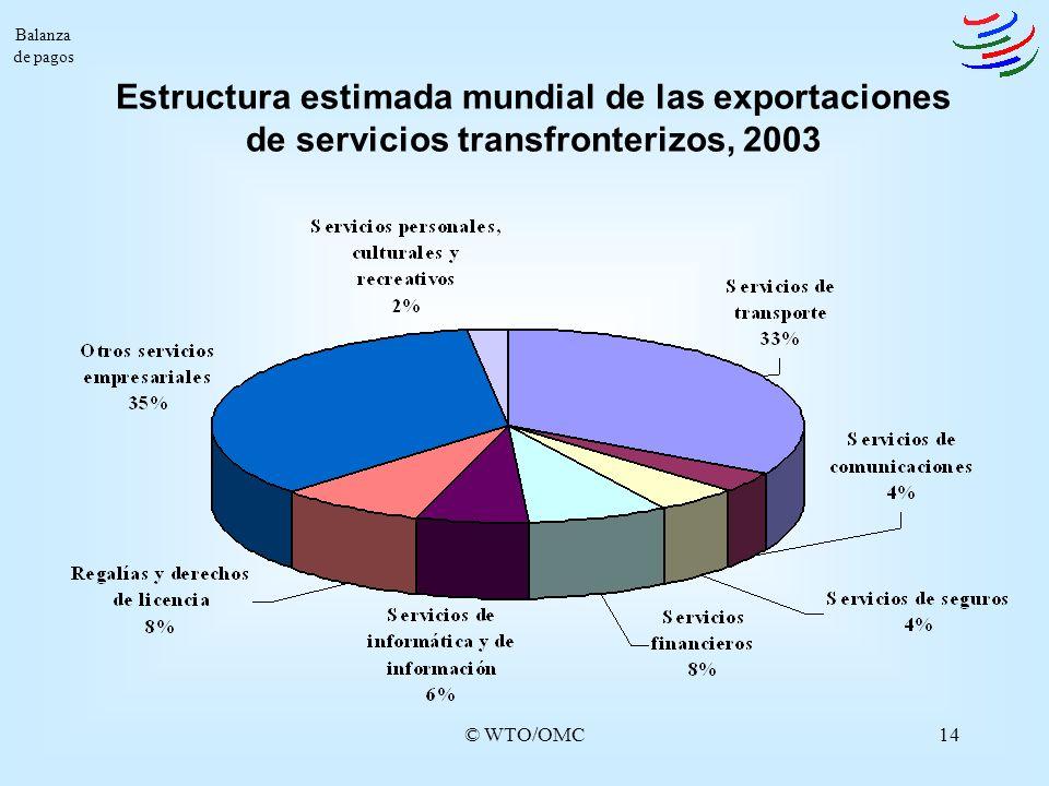 © WTO/OMC14 Balanza de pagos Estructura estimada mundial de las exportaciones de servicios transfronterizos, 2003
