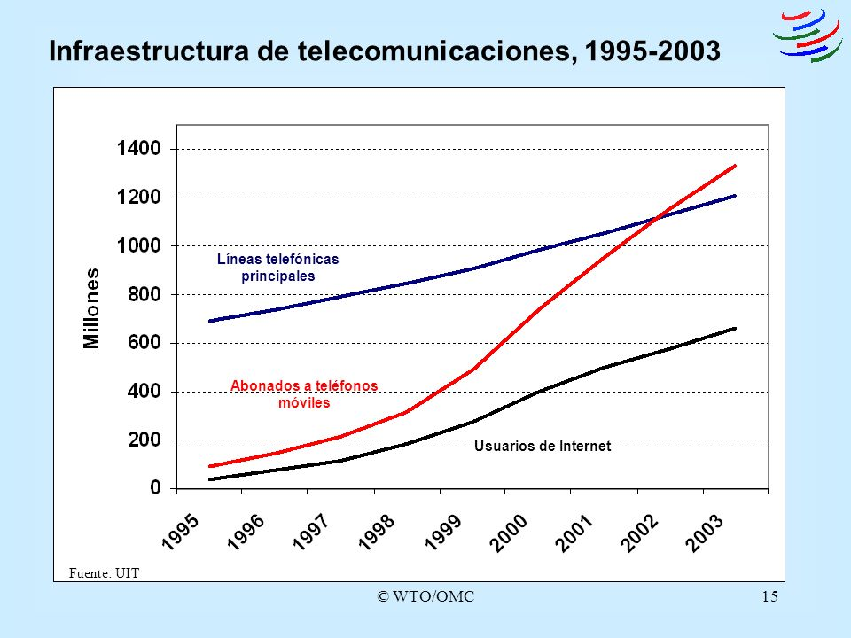 © WTO/OMC15 Infraestructura de telecomunicaciones, 1995-2003 Usuarios de Internet Abonados a teléfonos móviles Líneas telefónicas principales Fuente: