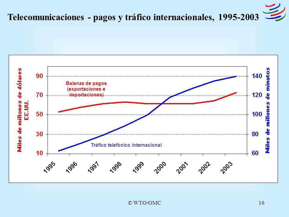 © WTO/OMC16 Telecomunicaciones - pagos y tráfico internacionales, 1995-2003 Balanza de pagos (exportaciones e importaciones) Tráfico telefónico intern