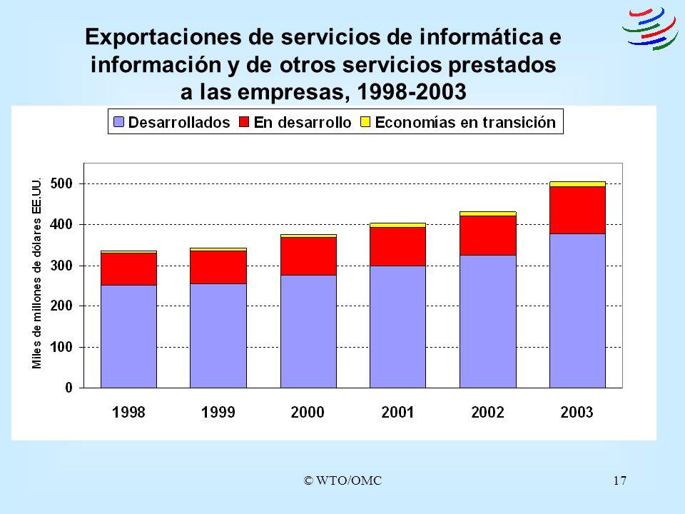 © WTO/OMC17 Exportaciones de servicios de informática e información y de otros servicios prestados a las empresas, 1998-2003