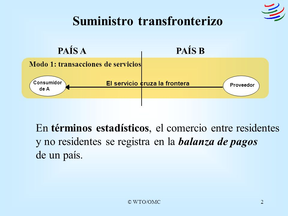 © WTO/OMC2 Suministro transfronterizo PAÍS APAÍS B Modo 1: transacciones de servicios Consumidor de A Proveedor El servicio cruza la frontera En térmi