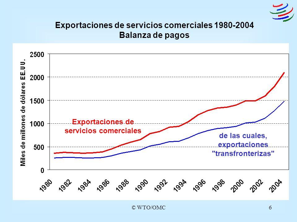 © WTO/OMC6 Exportaciones de servicios comerciales de las cuales, exportaciones
