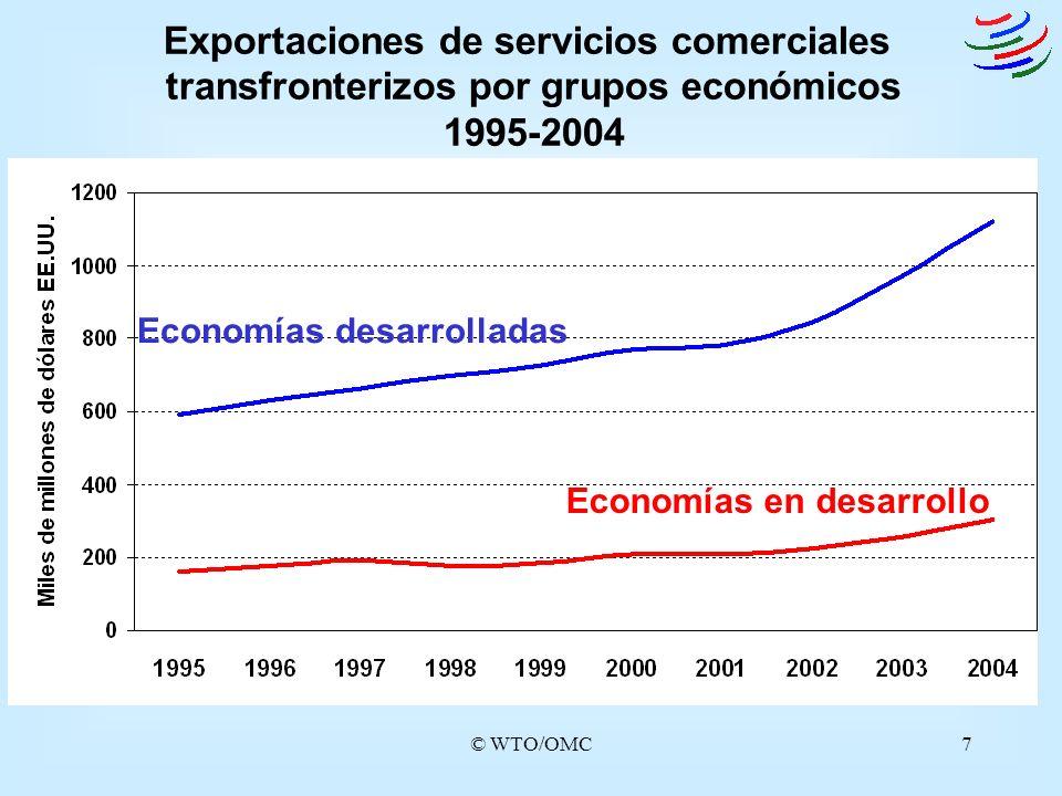 © WTO/OMC7 Exportaciones de servicios comerciales transfronterizos por grupos económicos 1995-2004 Economías desarrolladas Economías en desarrollo