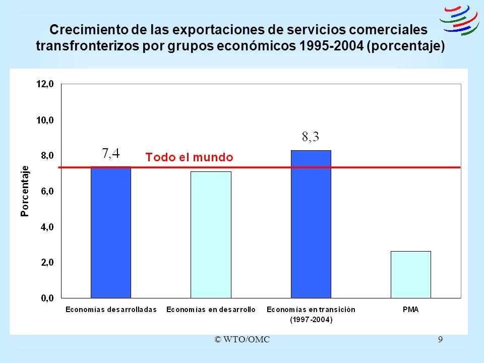 © WTO/OMC9 Crecimiento de las exportaciones de servicios comerciales transfronterizos por grupos económicos 1995-2004 (porcentaje)