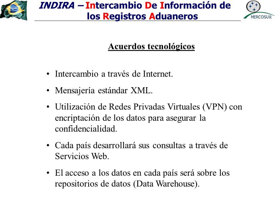 INDIRA – Intercambio De Información de los Registros Aduaneros Acuerdos tecnológicos Intercambio a través de Internet. Mensajería estándar XML. Utiliz