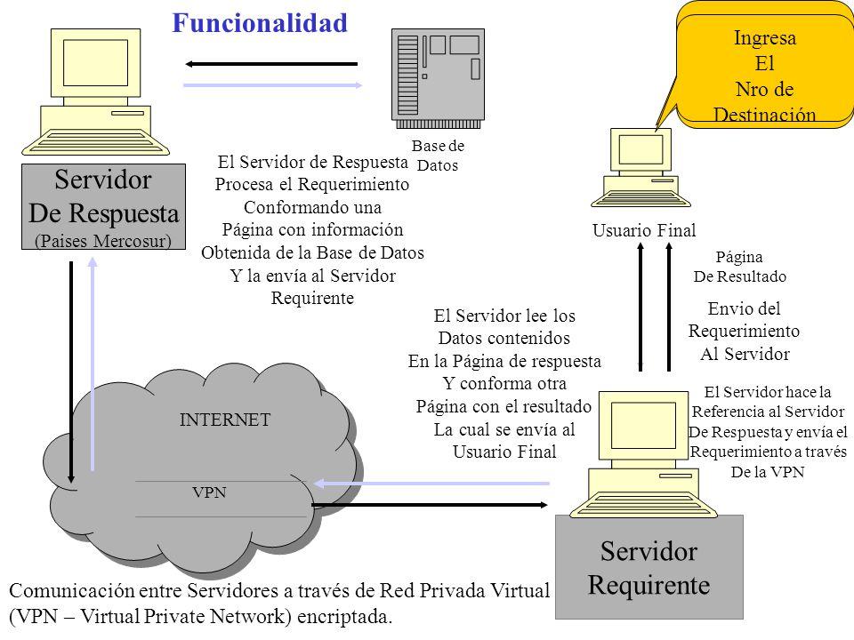 INTERNET INTERNET Servidor De Respuesta (Paises Mercosur) Servidor Requirente VPN Usuario Final Base de Datos LOS TIEMPOS DE RESPUESTA, MÌNIMOS Y MÀXIMOS, DEPENDEN DEL VOLUMEN DE INFORMACIÓN SOLICITADA, CONFORMADO POR PERÌODO DE TIEMPO Y MERCADERÍA.