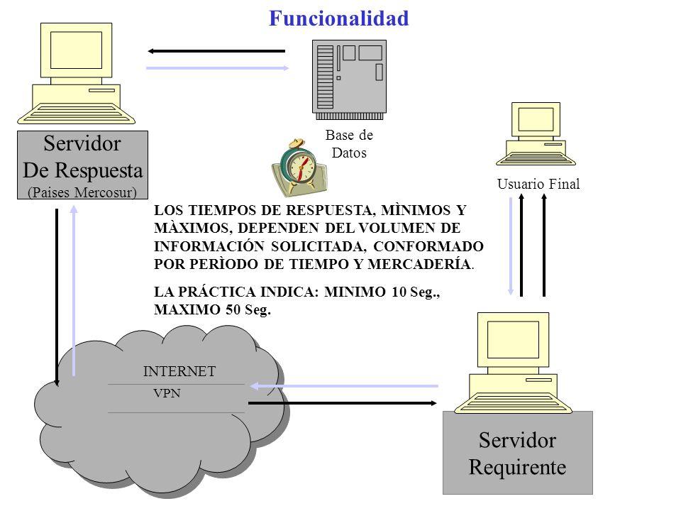 INTERNET INTERNET Servidor De Respuesta (Paises Mercosur) Servidor Requirente VPN Usuario Final Base de Datos LOS TIEMPOS DE RESPUESTA, MÌNIMOS Y MÀXI