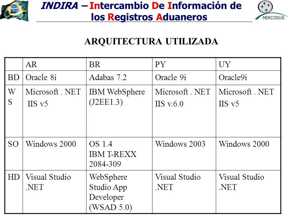 INDIRA – Intercambio De Información de los Registros Aduaneros ARQUITECTURA UTILIZADA ARBRPYUY BDOracle 8i Adabas 7.2Oracle 9i WSWS Microsoft. NET IIS