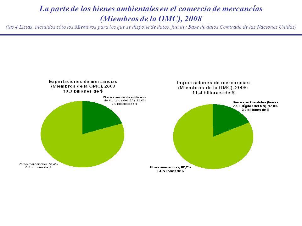La parte de los bienes ambientales en el comercio de mercancías (Miembros de la OMC), 2008 (las 4 Listas, incluidos sólo los Miembros para los que se