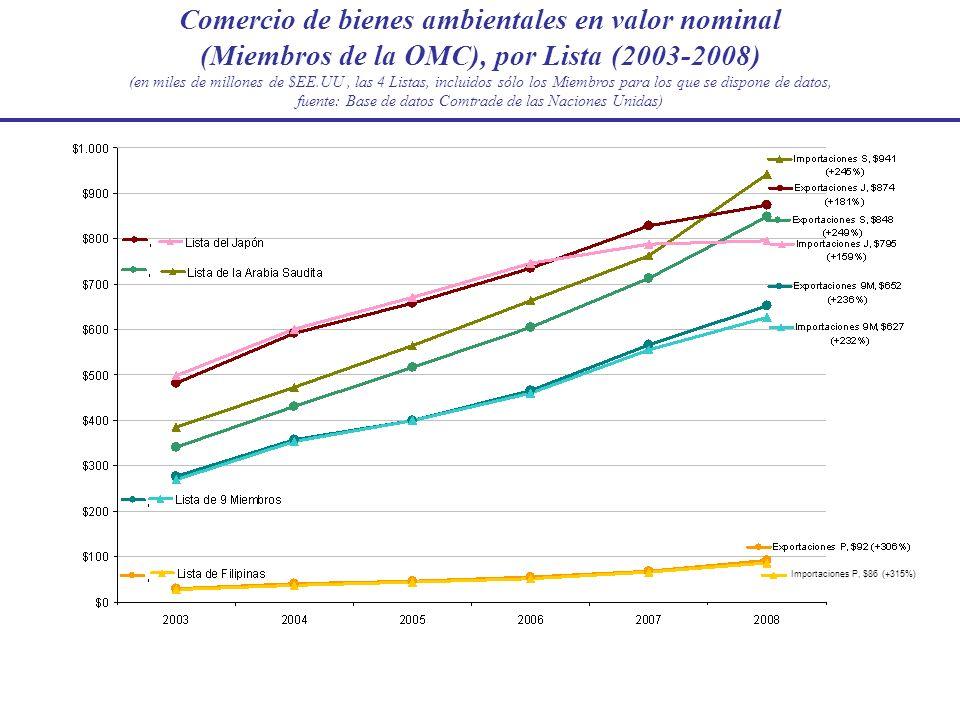 Comercio de bienes ambientales en valor nominal (Miembros de la OMC), por Lista (2003-2008) (en miles de millones de $EE.UU, las 4 Listas, incluidos s