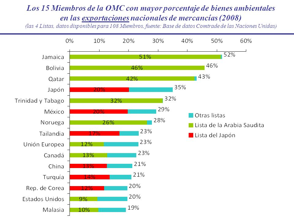 Los 15 Miembros de la OMC con mayor porcentaje de bienes ambientales en las exportaciones nacionales de mercancías (2008) (las 4 Listas, datos disponi