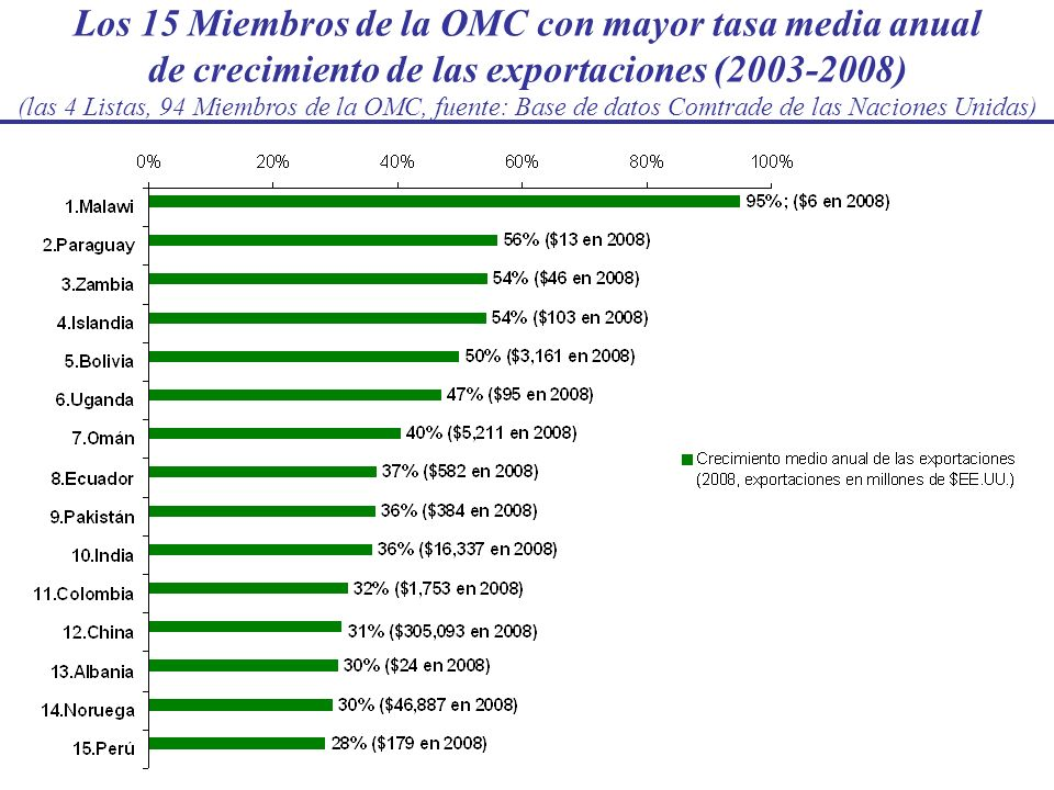 Los 15 Miembros de la OMC con mayor tasa media anual de crecimiento de las exportaciones (2003-2008) (las 4 Listas, 94 Miembros de la OMC, fuente: Bas