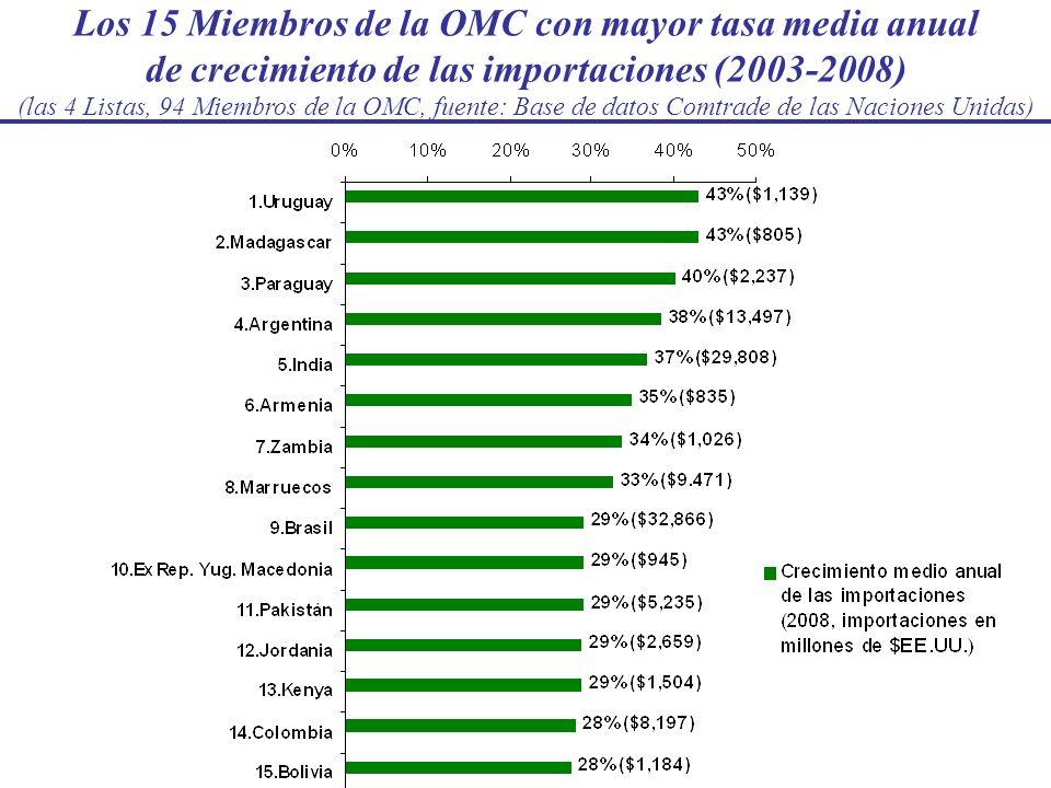 Los 15 Miembros de la OMC con mayor tasa media anual de crecimiento de las importaciones (2003-2008) (las 4 Listas, 94 Miembros de la OMC, fuente: Bas