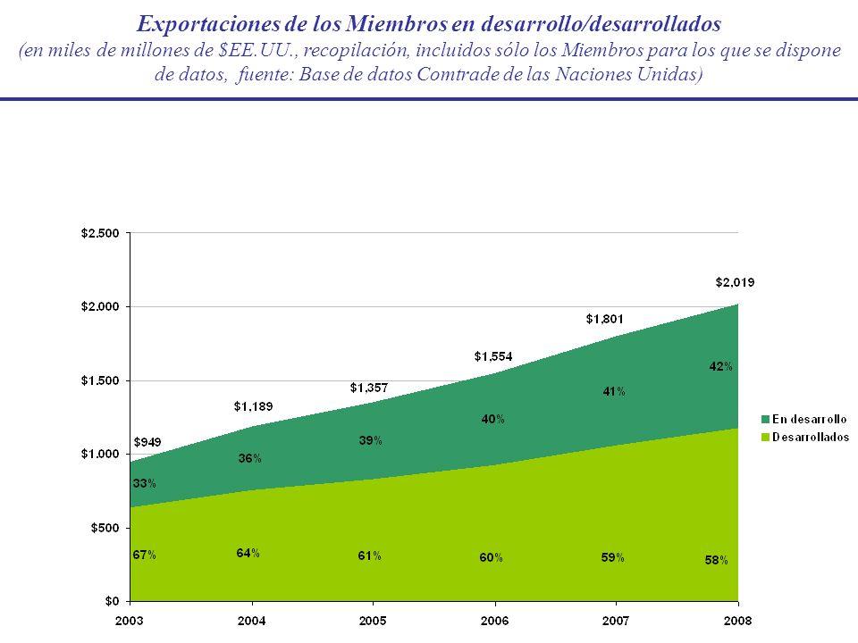 Exportaciones de los Miembros en desarrollo/desarrollados (en miles de millones de $EE.UU., recopilación, incluidos sólo los Miembros para los que se