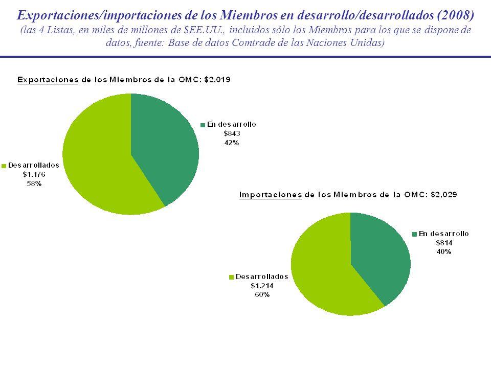 Exportaciones/importaciones de los Miembros en desarrollo/desarrollados (2008) (las 4 Listas, en miles de millones de $EE.UU., incluidos sólo los Miem