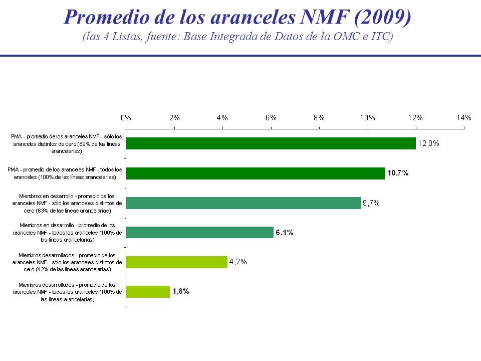 Promedio de los aranceles NMF (2009) (las 4 Listas, fuente: Base Integrada de Datos de la OMC e ITC)