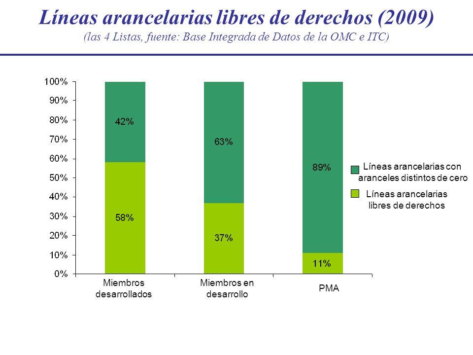 Líneas arancelarias libres de derechos (2009) (las 4 Listas, fuente: Base Integrada de Datos de la OMC e ITC) Miembros en desarrollo PMA Líneas arance