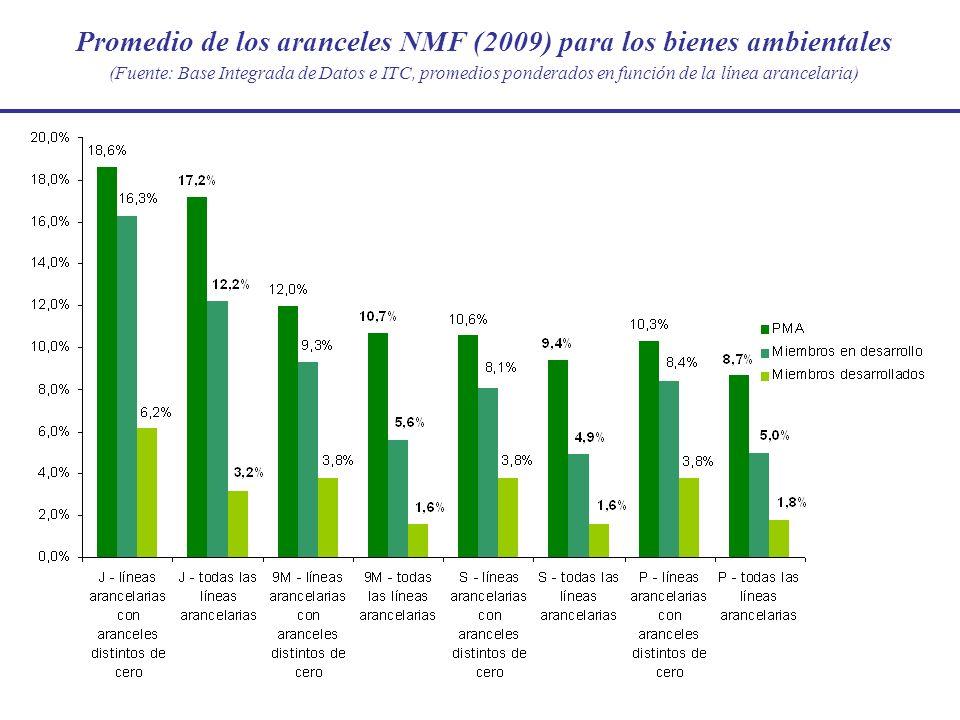 Promedio de los aranceles NMF (2009) para los bienes ambientales (Fuente: Base Integrada de Datos e ITC, promedios ponderados en función de la línea a