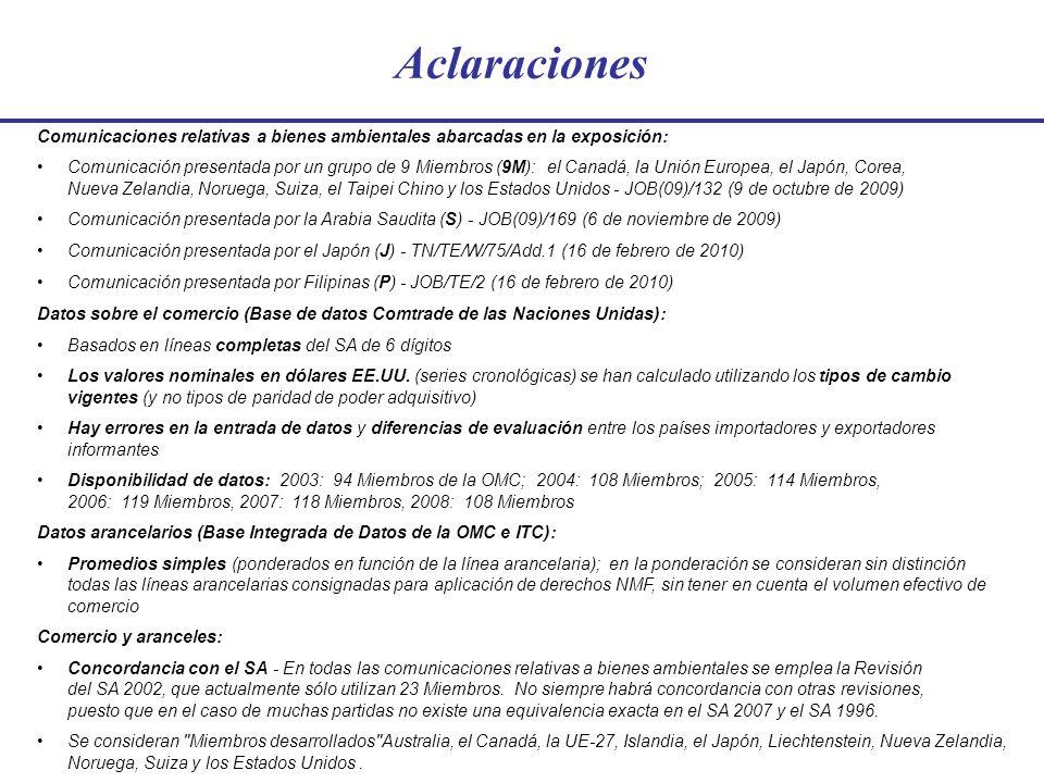 Líneas arancelarias libres de derechos (2009) (las 4 Listas, fuente: Base Integrada de Datos de la OMC e ITC) Miembros en desarrollo PMA Líneas arancelarias con aranceles distintos de cero Líneas arancelarias libres de derechos Miembros desarrollados