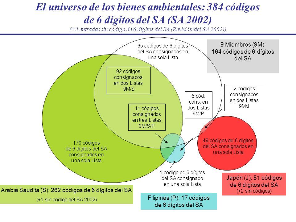 9 Miembros (9M): 164 códigos de 6 dígitos del SA Japón (J): 51 códigos de 6 dígitos del SA (+2 sin códigos) Arabia Saudita (S): 262 códigos de 6 dígit