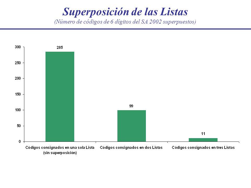 Superposición de las Listas (Número de códigos de 6 dígitos del SA 2002 superpuestos)