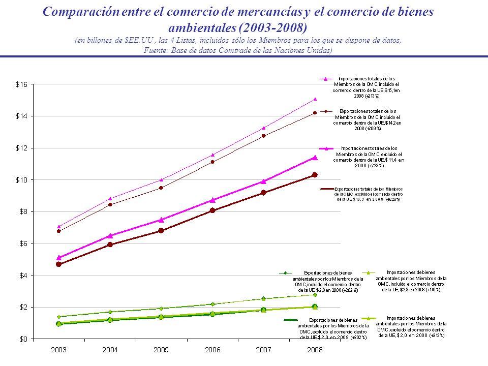 Comercio de bienes ambientales en valor nominal (Miembros de la OMC), 2003-2008 (en billones de $EE.UU, las 4 Listas, incluidos sólo los Miembros para los que se dispone de datos, fuente: Base de datos Comtrade de las Naciones Unidas)